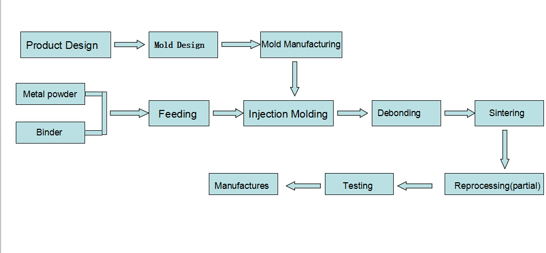 Process Of Metal Injection Molding China Mim Manufacturer
